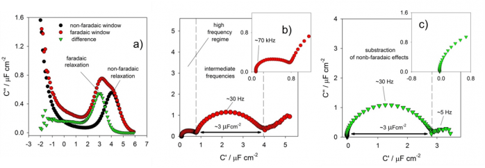 separation of faradaic and non-faraic capacitive responses in electroactive monolayers